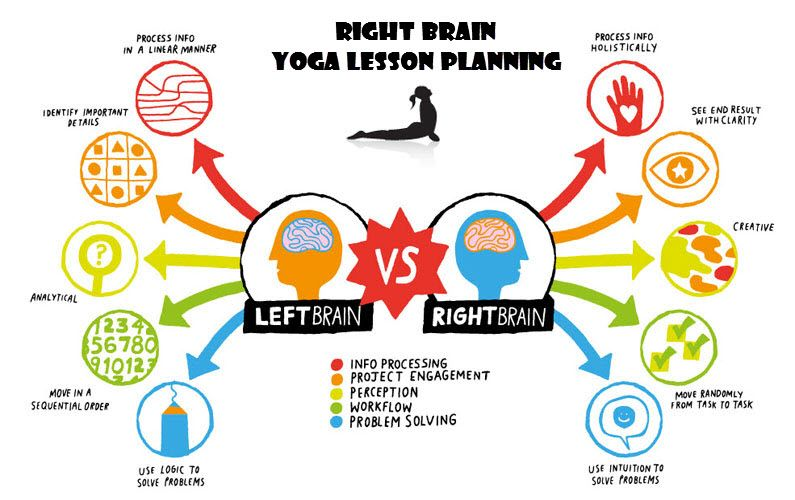 right brain yoga lesson planning